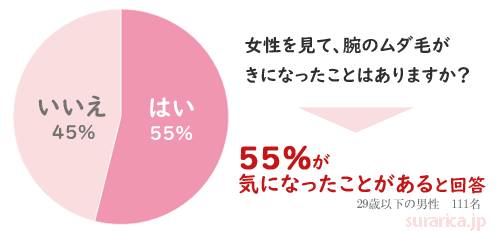 アンケート集計の円グラフ「女性の腕毛が気になったことはありますか?」