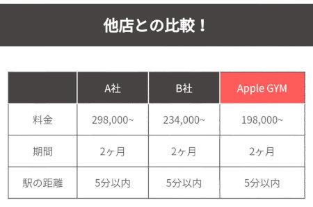 アップルジム 他店との料金比較表